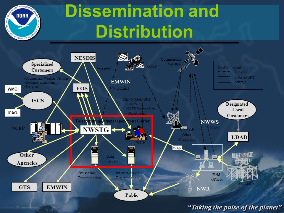 Taking the pulse of the planet Dissemination and Distribution NWSTG FOS SBN/NOAAPORT GOES NCEP Product Suite NWWS (10 sec) WAN NESDIS Internet-Based D