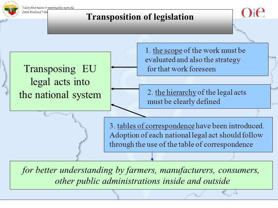 Valstybinė maisto ir veterinarijos tarnyba State Food and Veterinary Service Transposition of legislation Transposing EU legal acts into the national system 1.