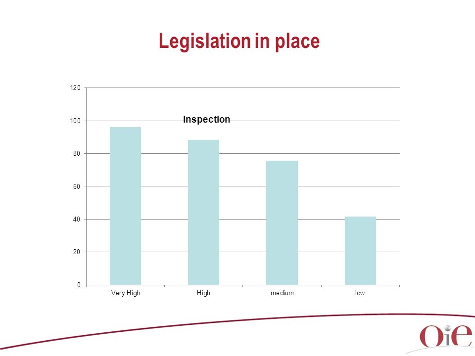 Legislation in place Inspection
