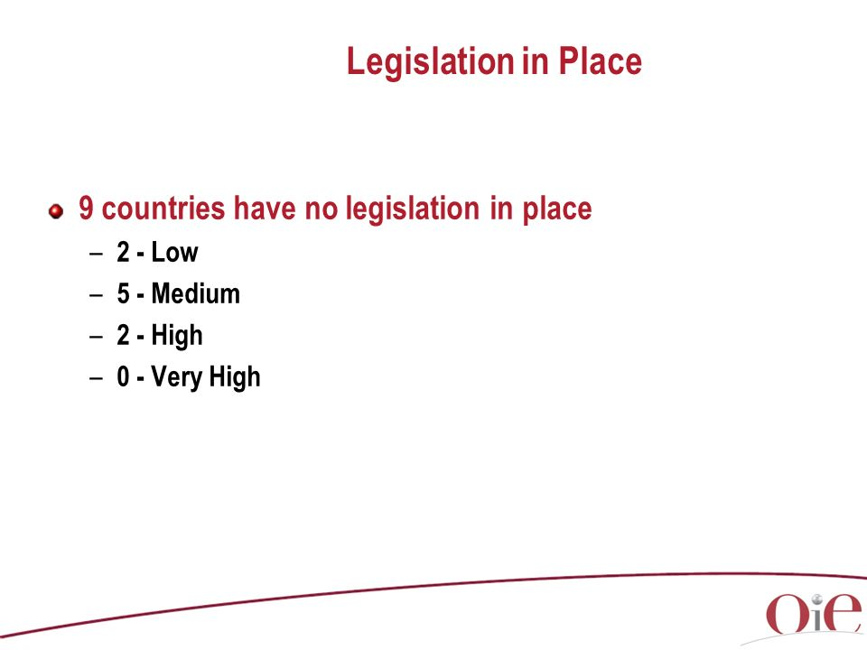 9 countries have no legislation in place – 2 - Low – 5 - Medium – 2 - High – 0 - Very High Legislation in Place