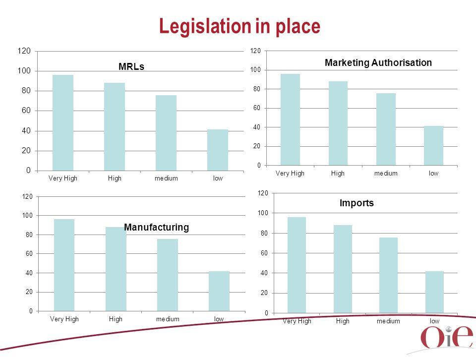 Legislation in place Pharmacovigilance
