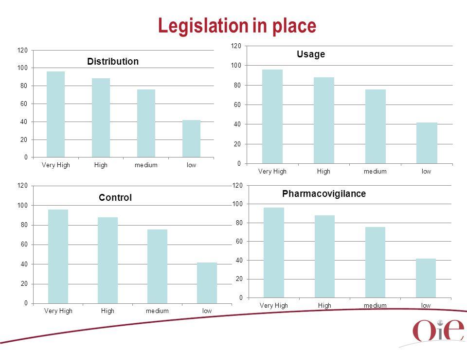Legislation in place Inspection