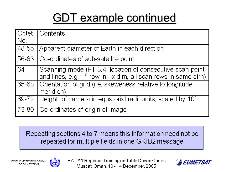 WORLD METEOROLOGICAL ORGANIZATION RA-II/VI Regional Training on Table Driven Codes Muscat, Oman, 10 - 14 December, 2005 GDT example continued Repeating sections 4 to 7 means this information need not be repeated for multiple fields in one GRIB2 message