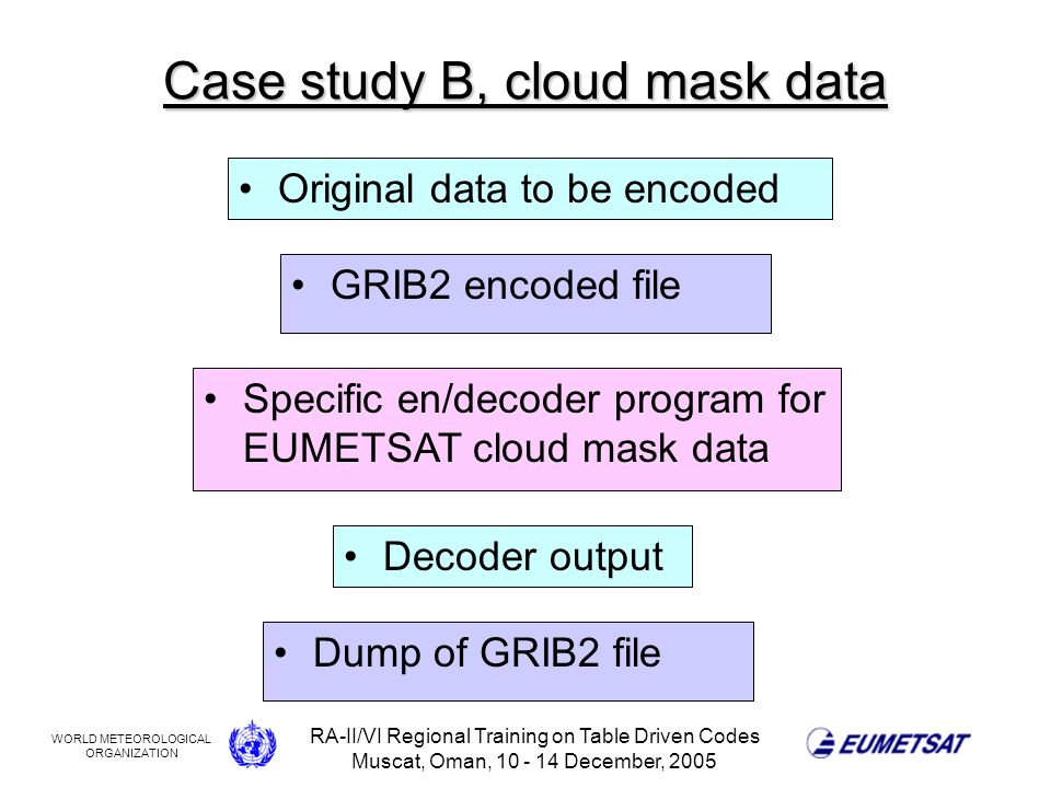 WORLD METEOROLOGICAL ORGANIZATION RA-II/VI Regional Training on Table Driven Codes Muscat, Oman, 10 - 14 December, 2005 Case study B, cloud mask data GRIB2 encoded file Specific en/decoder program for EUMETSAT cloud mask data Decoder output Dump of GRIB2 file Original data to be encoded