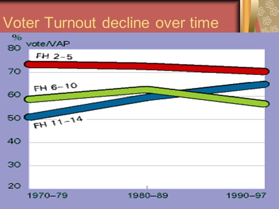 Voter Turnout decline over time
