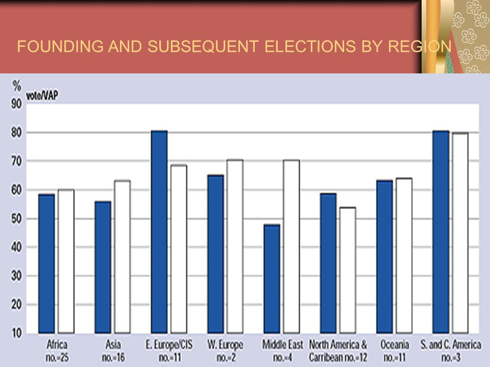 FOUNDING AND SUBSEQUENT ELECTIONS BY REGION