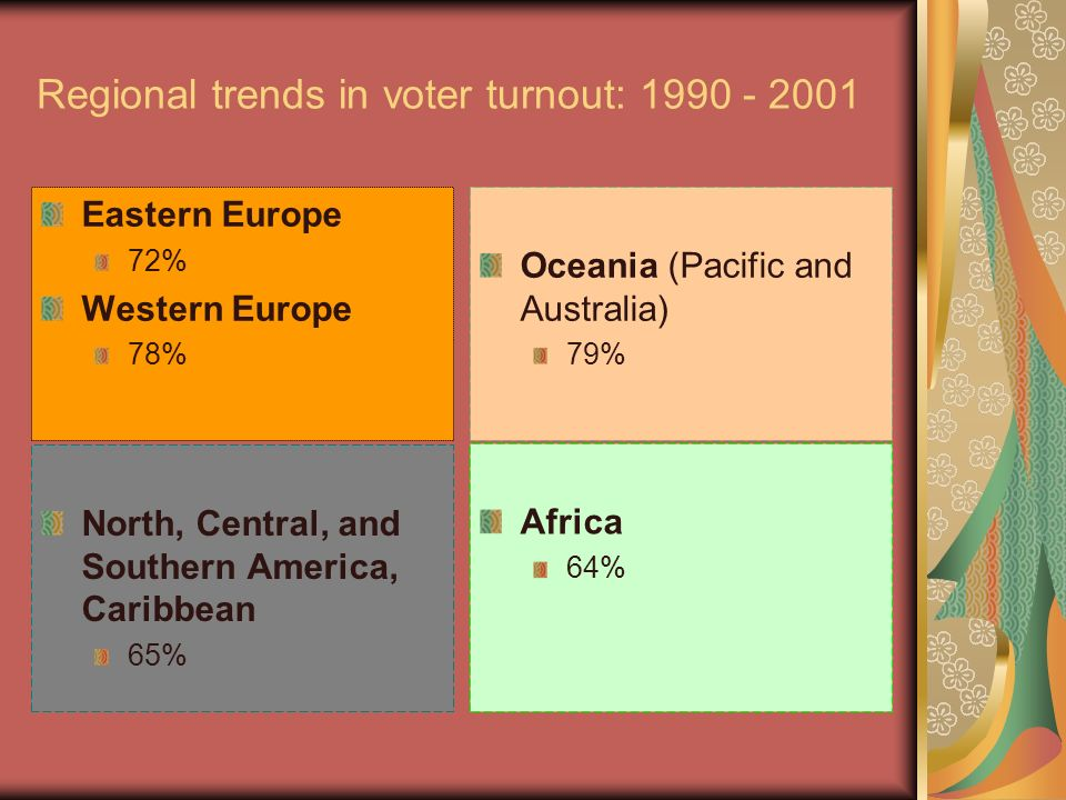 Regional trends in voter turnout: 1990 - 2001 Eastern Europe 72% Western Europe 78% Oceania (Pacific and Australia) 79% North, Central, and Southern A
