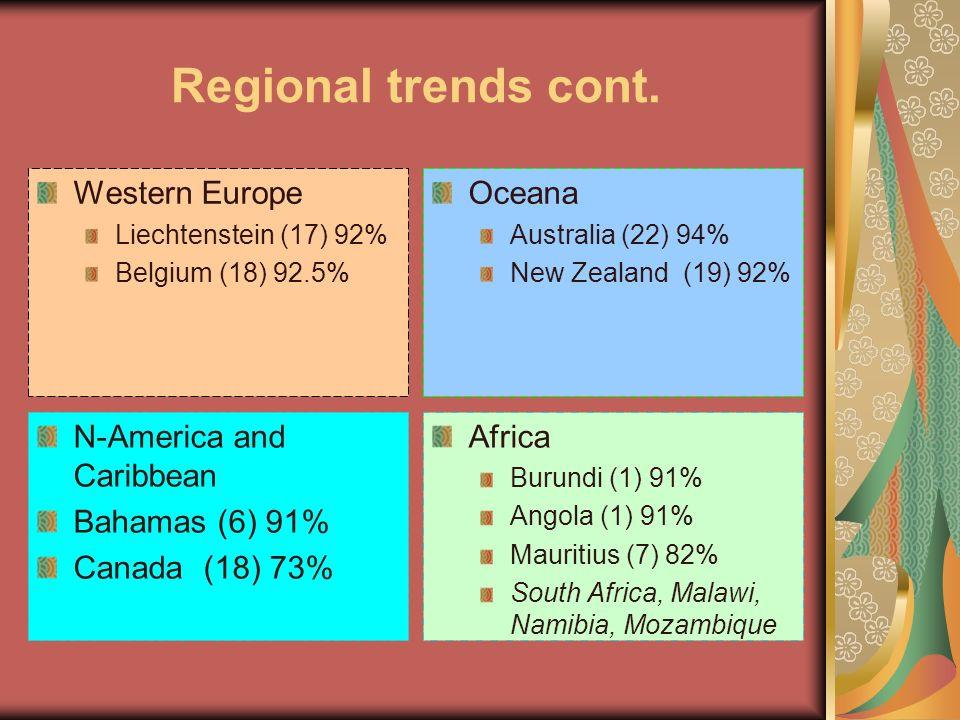 Regional trends cont. Western Europe Liechtenstein (17) 92% Belgium (18) 92.5% Oceana Australia (22) 94% New Zealand (19) 92% N-America and Caribbean