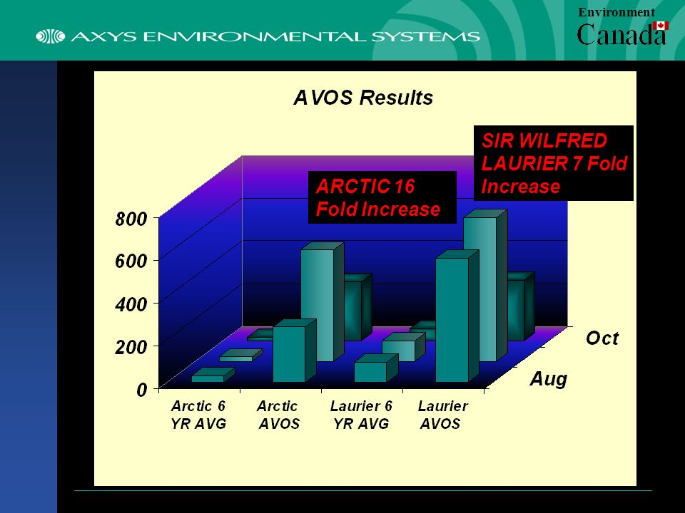 SIR WILFRED LAURIER 7 Fold Increase ARCTIC 16 Fold Increase Environment
