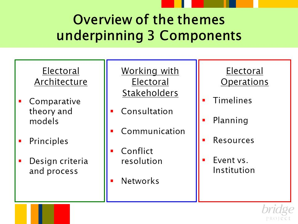 Overview of the themes underpinning 3 Components Comparative theory and models Principles Design criteria and process Consultation Communication Confl