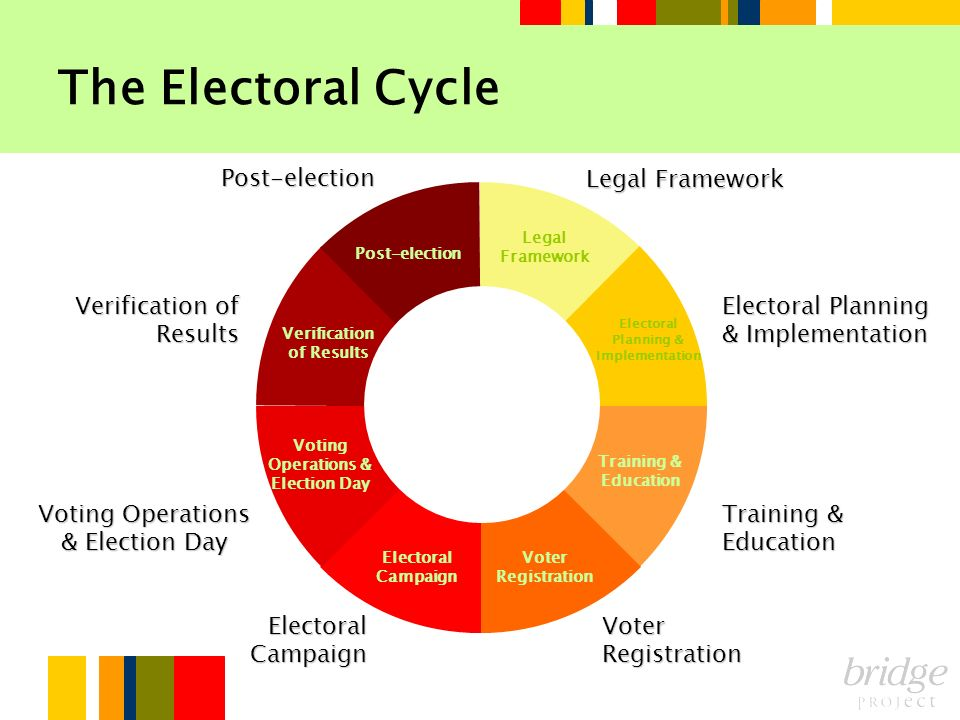 Post-election Verification of Results Voting Operations & Election Day Electoral Campaign Voter Registration Training & Education Electoral Planning &