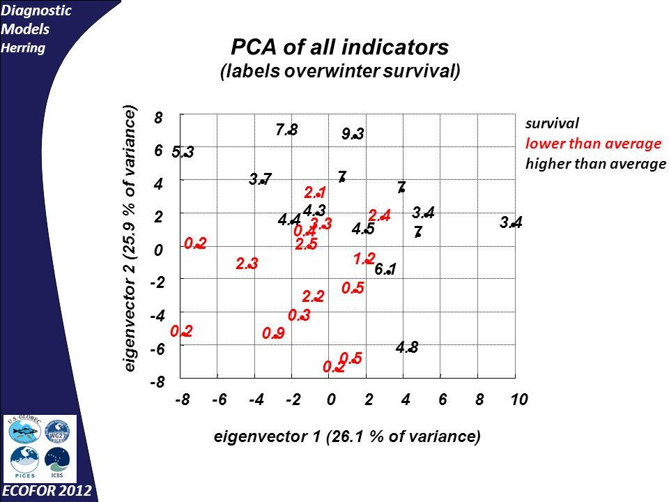 Diagnostic Models Herring ECOFOR 2012 -8-6-4-20246810 -8 -6 -4 -2 0 2 4 6 8 eigenvector 1 (26.1 % of variance) eigenvector 2 (25.9 % of variance) 2.1 7 7 7.8 9.3 4.4 4.3 3.7 2.4 7 2.5 0.5 0.2 0.4 2.2 4.5 3.4 6.1 4.8 3.4 0.9 3.3 2.3 5.3 1.2 0.5 0.2 0.3 PCA of all indicators (labels overwinter survival) survival lower than average higher than average