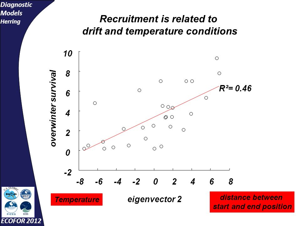 Diagnostic Models Herring ECOFOR 2012 -8-6-4-202468 0 2 4 6 8 10 R²= 0.46 eigenvector 2 overwinter survival Recruitment is related to drift and temperature conditions distance between start and end position Temperature