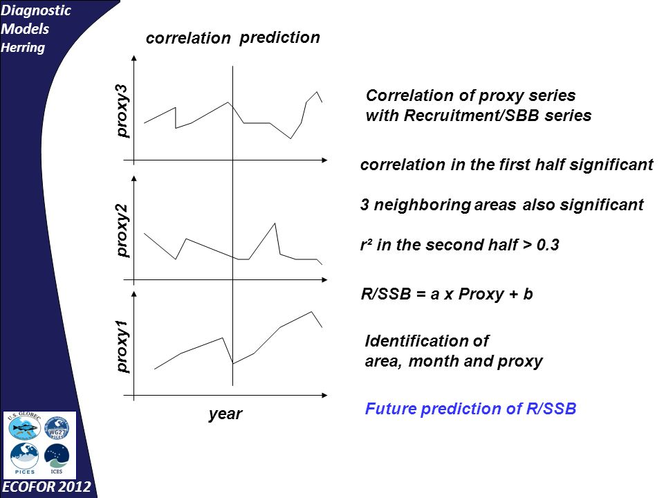 Diagnostic Models Herring ECOFOR 2012 proxy3 proxy2 year proxy1 Correlation of proxy series with Recruitment/SBB series correlation prediction correlation in the first half significant 3 neighboring areas also significant r² in the second half > 0.3 R/SSB = a x Proxy + b Identification of area, month and proxy Future prediction of R/SSB