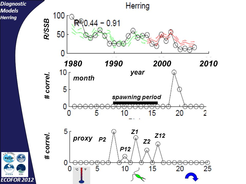 Diagnostic Models Herring ECOFOR 2012 month R/SSB year 1990198020002010 spawning period proxy P2 P12 Z1 Z2 Z12 # correl.
