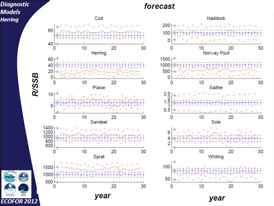 Diagnostic Models Herring ECOFOR 2012 year R/SSB forecast