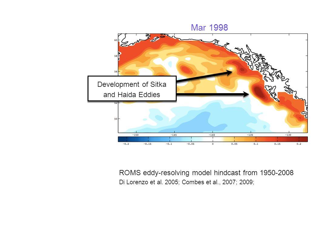 Mar 1998 Development of Sitka and Haida Eddies ROMS eddy-resolving model hindcast from 1950-2008 Di Lorenzo et al. 2005; Combes et al., 2007; 2009;