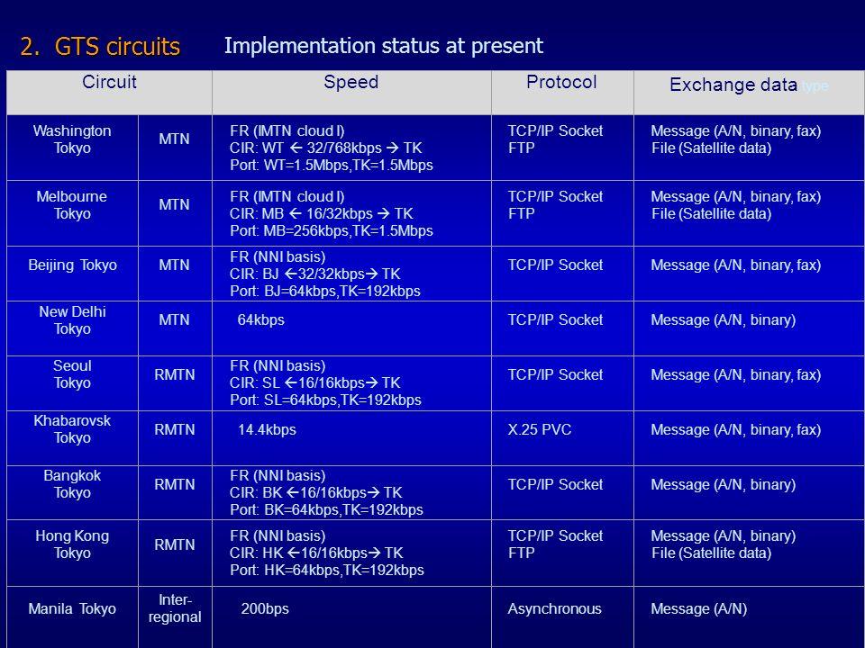 2. GTS circuits Implementation status at present CircuitSpeedProtocol Exchange data type Washington Tokyo MTN FR (IMTN cloud I) CIR: WT 32/768kbps TK