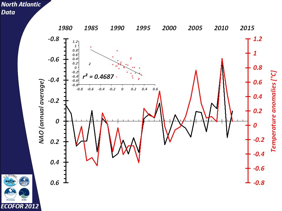 North Atlantic Data ECOFOR 2012 2 r² = 0.4687 -0.8 -0.6 -0.4 -0.2 0 0.2 0.4 0.6 0.8 1 1.2 -0.8-0.6-0.4-0.200.20.40.6