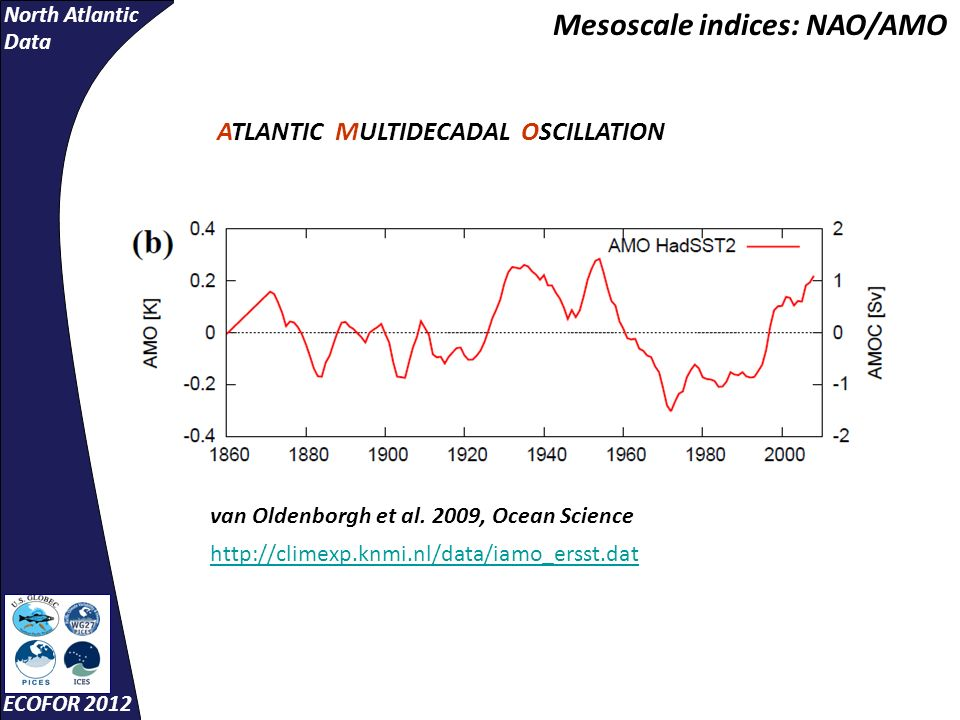 North Atlantic Data ECOFOR 2012 Mesoscale indices: NAO/AMO http://climexp.knmi.nl/data/iamo_ersst.dat van Oldenborgh et al. 2009, Ocean Science ATLANT