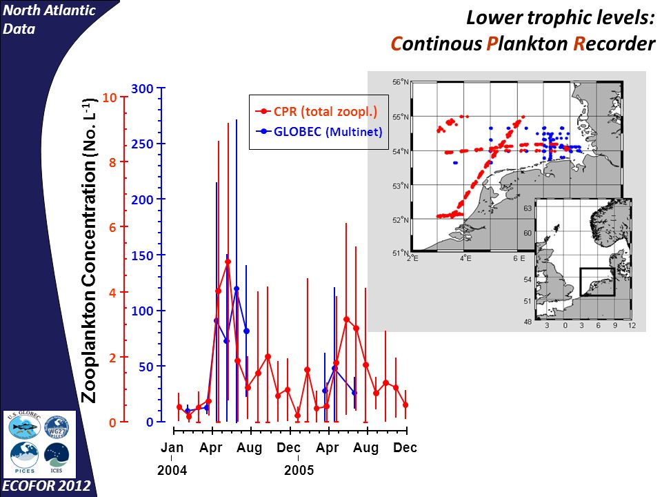 North Atlantic Data ECOFOR 2012 Jan 2004 AprAugDecApr 2005 AugDec Zooplankton Concentration (No. L -1 ) 0 2 4 6 8 10 0 50 100 150 200 250 300 GLOBEC (