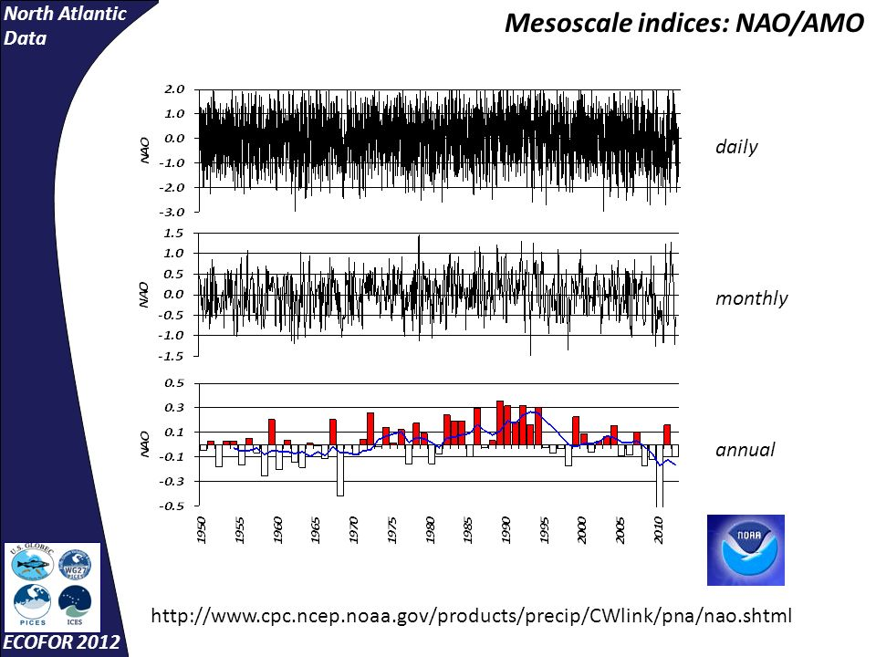 North Atlantic Data ECOFOR 2012 Mesoscale indices: NAO/AMO http://www.cpc.ncep.noaa.gov/products/precip/CWlink/pna/nao.shtml daily monthly annual