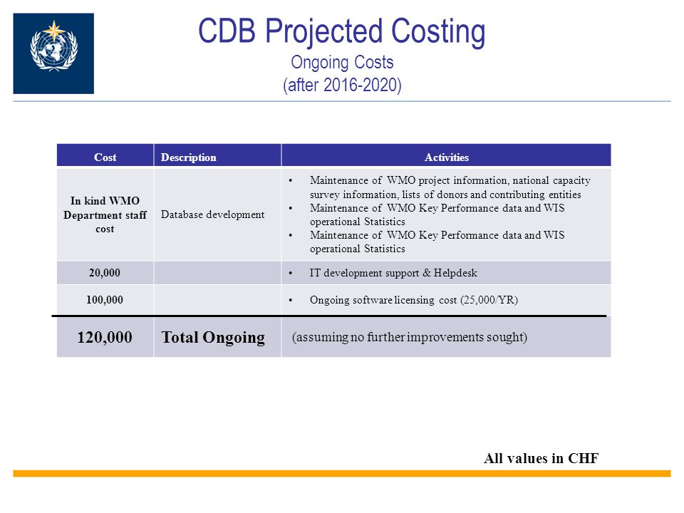 CDB Projected Costing Ongoing Costs (after ) CostDescriptionActivities In kind WMO Department staff cost Database development Maintenance of WMO project information, national capacity survey information, lists of donors and contributing entities Maintenance of WMO Key Performance data and WIS operational Statistics 20,000IT development support & Helpdesk 100,000Ongoing software licensing cost (25,000/YR) 120,000Total Ongoing (assuming no further improvements sought) All values in CHF