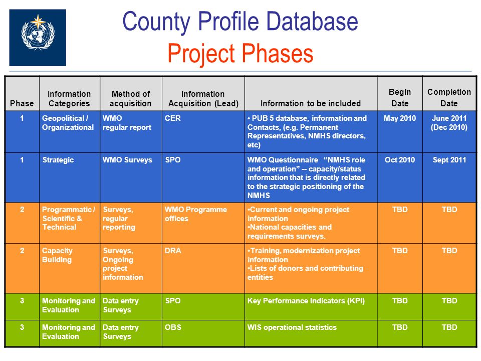 County Profile Database Project Phases Phase Information Categories Method of acquisition Information Acquisition (Lead)Information to be included Begin Date Completion Date 1Geopolitical / Organizational WMO regular report CER PUB 5 database, information and Contacts, (e.g.