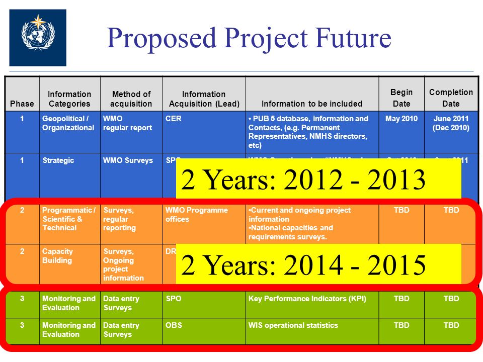 Proposed Project Future Phase Information Categories Method of acquisition Information Acquisition (Lead)Information to be included Begin Date Completion Date 1Geopolitical / Organizational WMO regular report CER PUB 5 database, information and Contacts, (e.g.