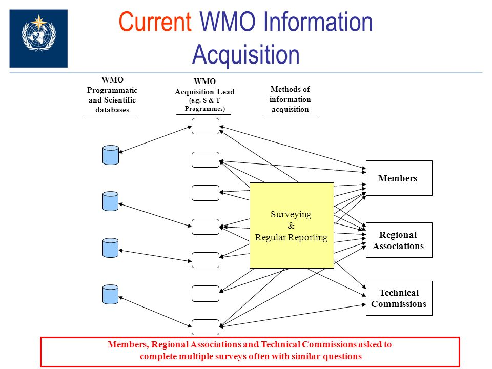 Current WMO Information Acquisition Regional Associations Technical Commissions Members WMO Programmatic and Scientific databases WMO Acquisition Lead (e.g.
