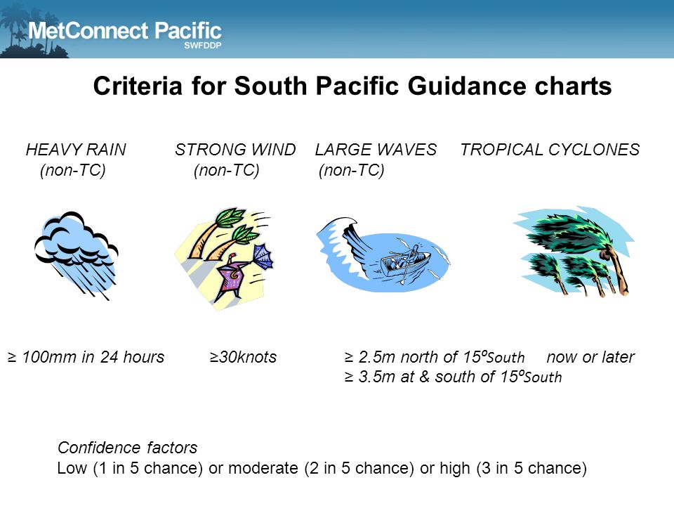 Criteria for South Pacific Guidance charts 100mm in 24 hours30knots 2.5m north of 15 South now or later 3.5m at & south of 15 South HEAVY RAIN STRONG