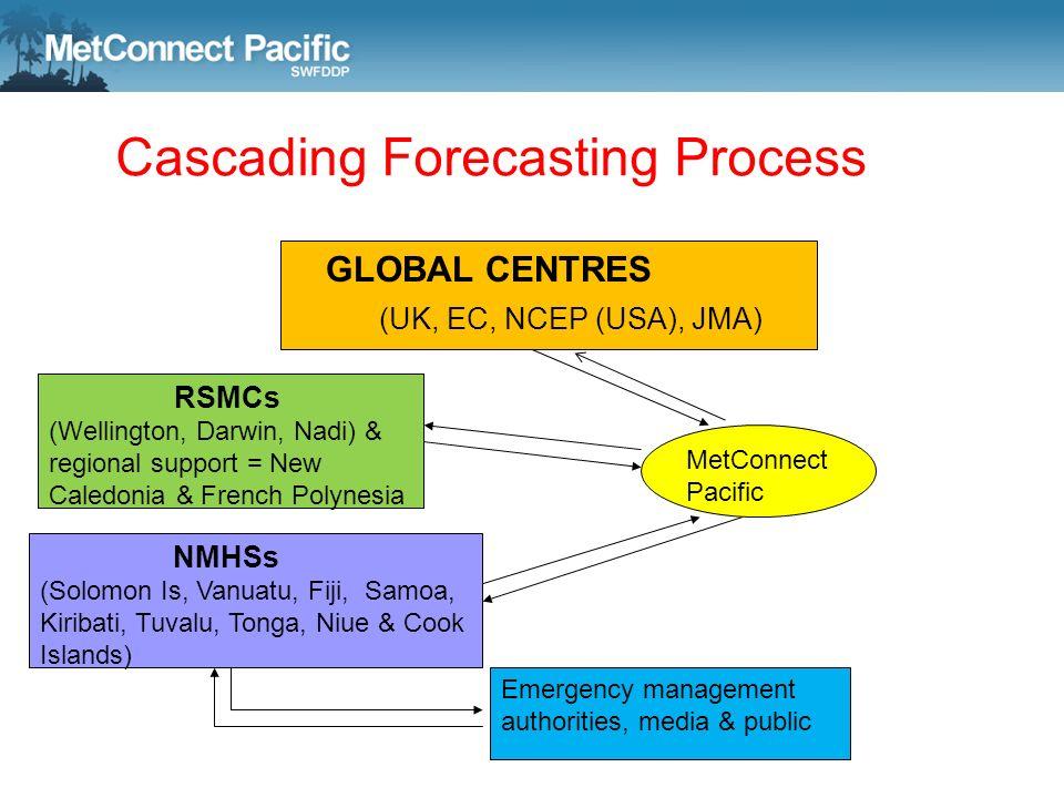 Cascading Forecasting Process GLOBAL CENTRES (UK, EC, NCEP (USA), JMA) RSMCs (Wellington, Darwin, Nadi) & regional support = New Caledonia & French Po