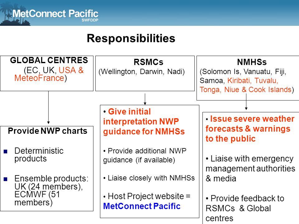 Responsibilities GLOBAL CENTRES (EC, UK, USA & MeteoFrance) RSMCs (Wellington, Darwin, Nadi) NMHSs (Solomon Is, Vanuatu, Fiji, Samoa, Kiribati, Tuvalu
