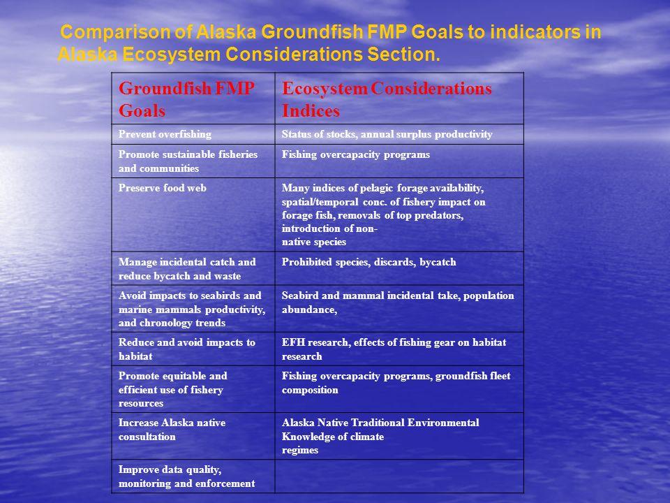 Comparison of Alaska Groundfish FMP Goals to indicators in Alaska Ecosystem Considerations Section. Groundfish FMP Goals Ecosystem Considerations Indi
