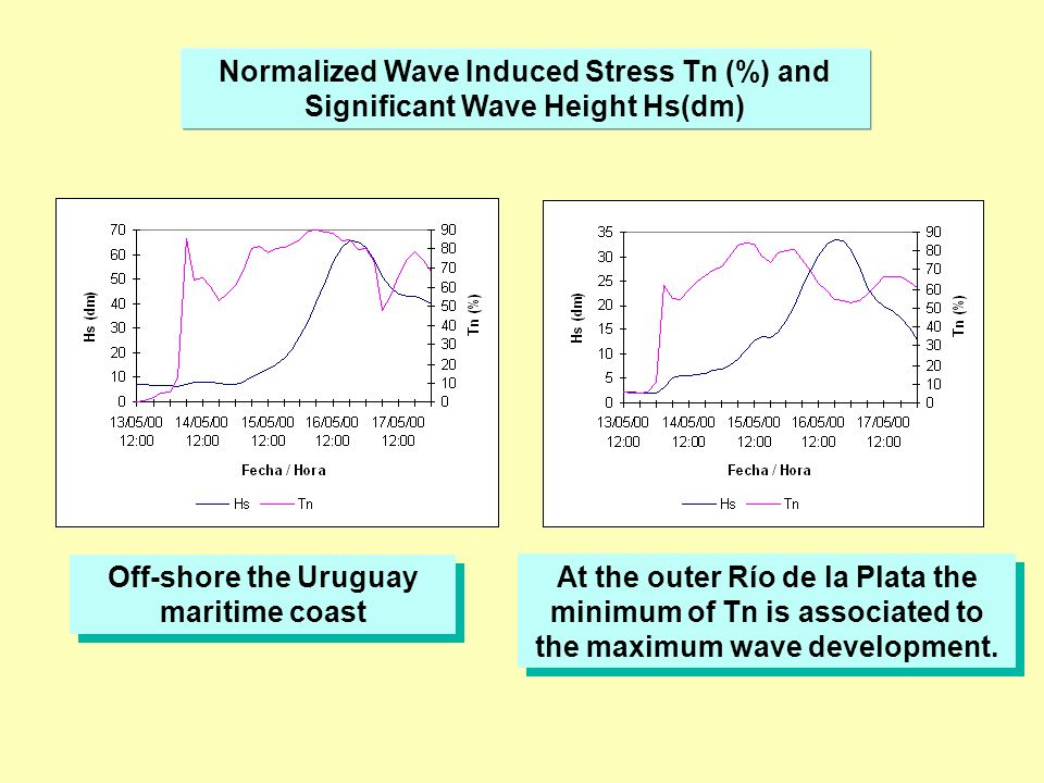 Normalized Wave Induced Stress Tn (%) and Significant Wave Height Hs(dm) Off-shore the Uruguay maritime coast At the outer Río de la Plata the minimum of Tn is associated to the maximum wave development.
