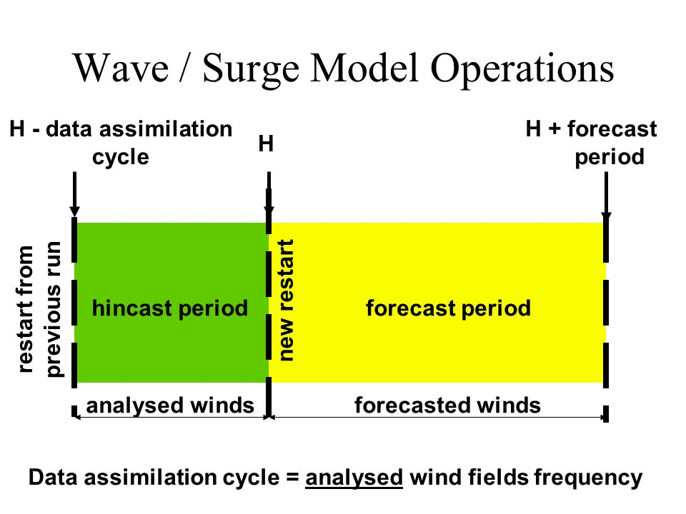 Wave / Surge Model Operations H - data assimilation cycle H hincast periodforecast period restart from previous run H + forecast period Data assimilation cycle = analysed wind fields frequency analysed windsforecasted winds new restart