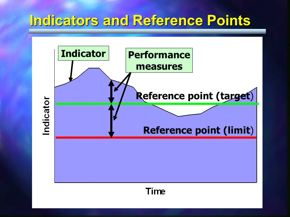 Indicator Performance measures Reference point (limit) Reference point (target) Indicators and Reference Points