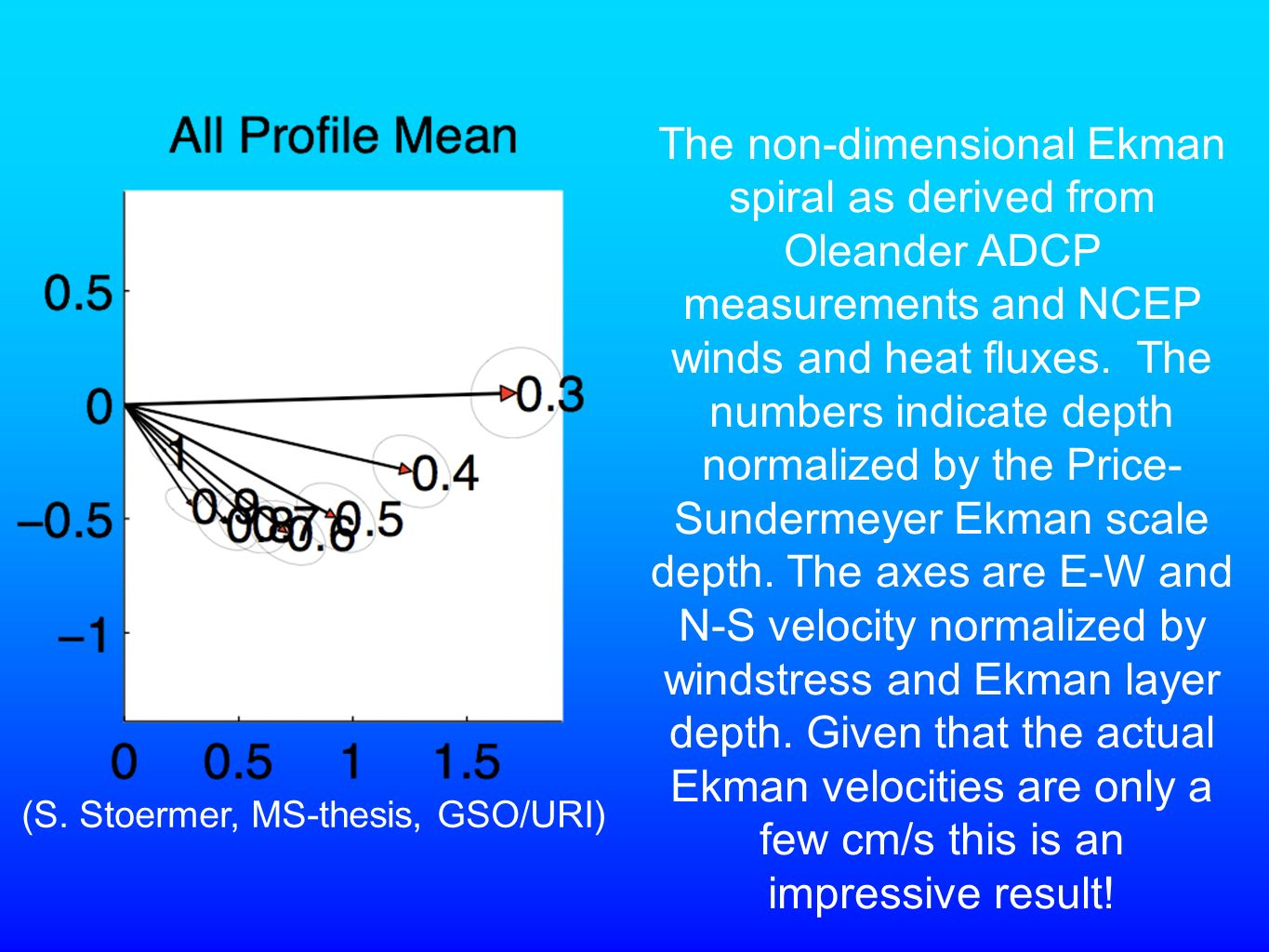 The non-dimensional Ekman spiral as derived from Oleander ADCP measurements and NCEP winds and heat fluxes.