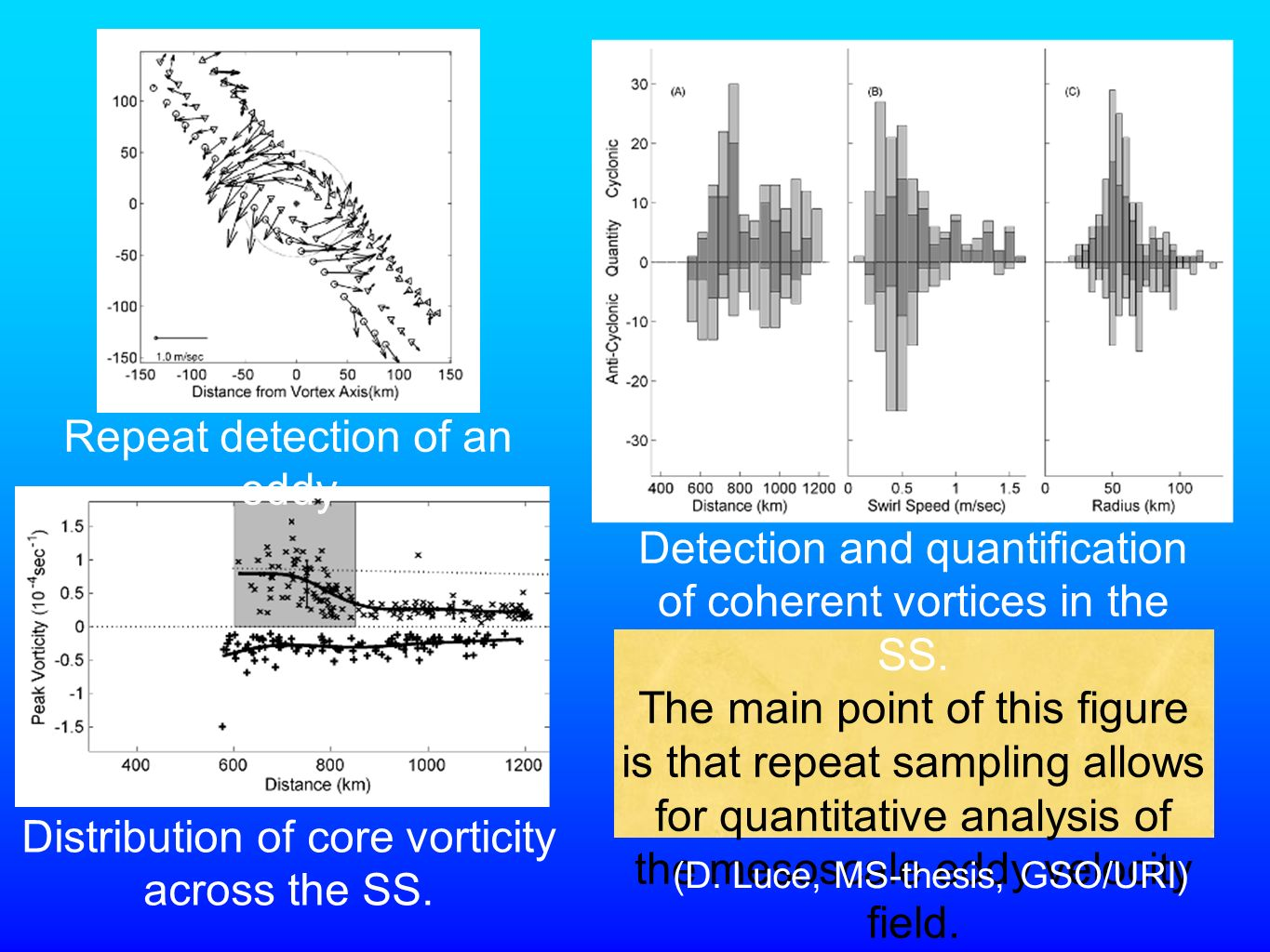 Detection and quantification of coherent vortices in the SS.