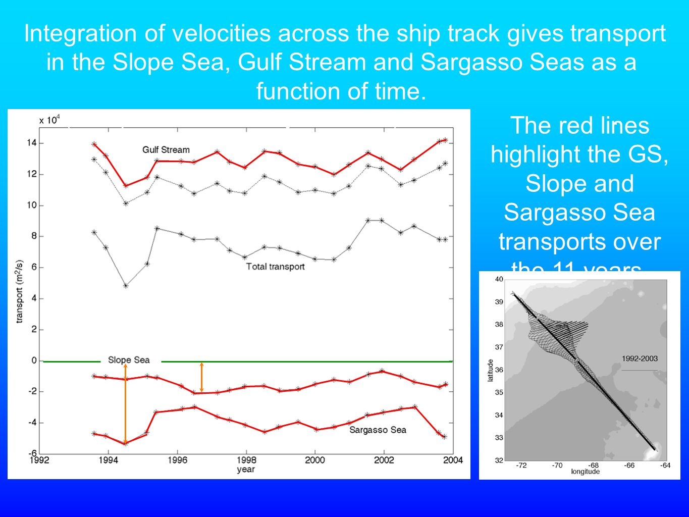 The red lines highlight the GS, Slope and Sargasso Sea transports over the 11 years.