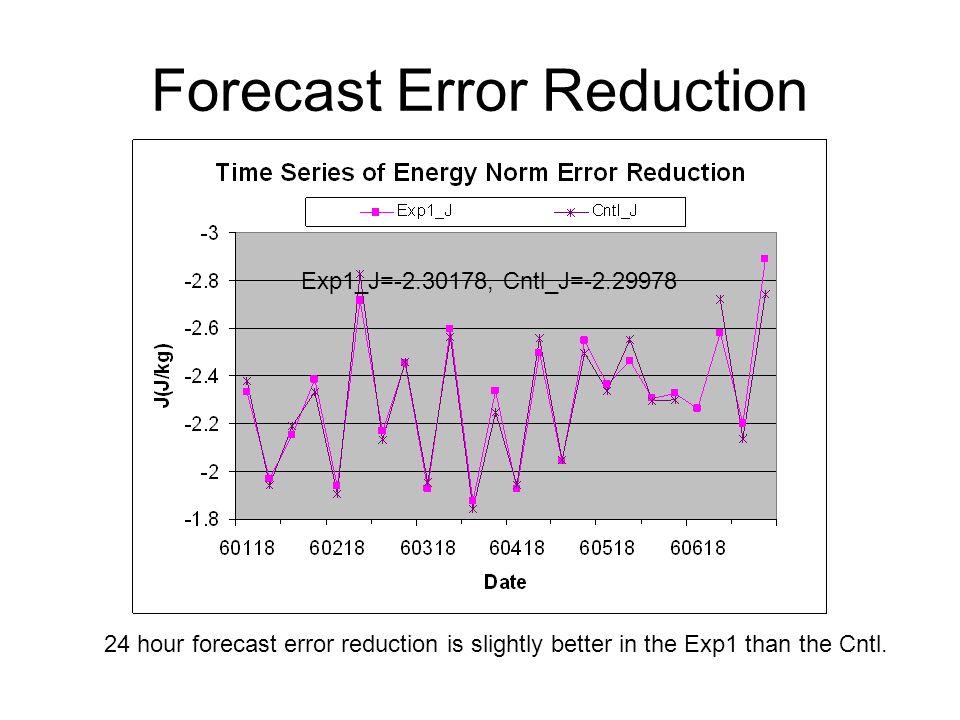 Forecast Error Reduction Exp1_J=-2.30178, Cntl_J=-2.29978 24 hour forecast error reduction is slightly better in the Exp1 than the Cntl.