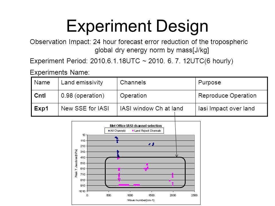 Experiment Design NameLand emissivityChannelsPurpose Cntl0.98 (operation)OperationReproduce Operation Exp1New SSE for IASIIASI window Ch at landIasi I
