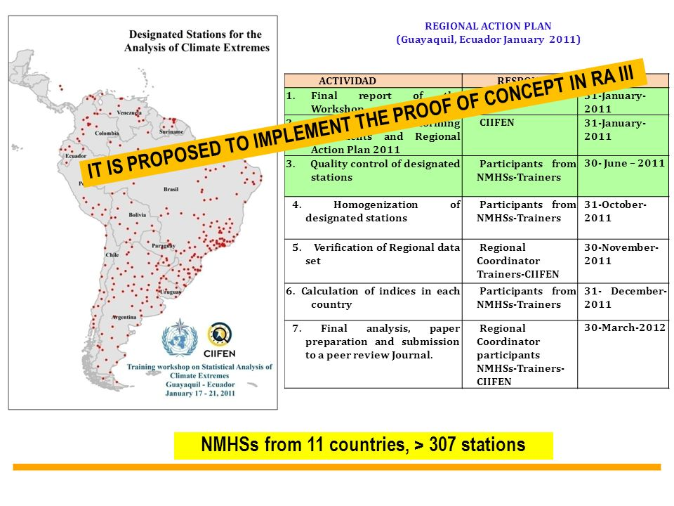 ACTIVIDADRESPONSABLEFECHA 1.Final report of the Workshop CIIFEN31-January- 2011 2. Letter to NMHSs informing agreements and Regional Action Plan 2011