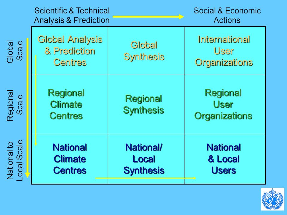 Global Analysis & Prediction Centres GlobalSynthesis InternationalUserOrganizations RegionalClimateCentres RegionalSynthesis RegionalUserOrganizations NationalClimateCentresNational/LocalSynthesis National & Local Users National to Local Scale Regional Scale Global Scale Scientific & Technical Analysis & Prediction Social & Economic Actions