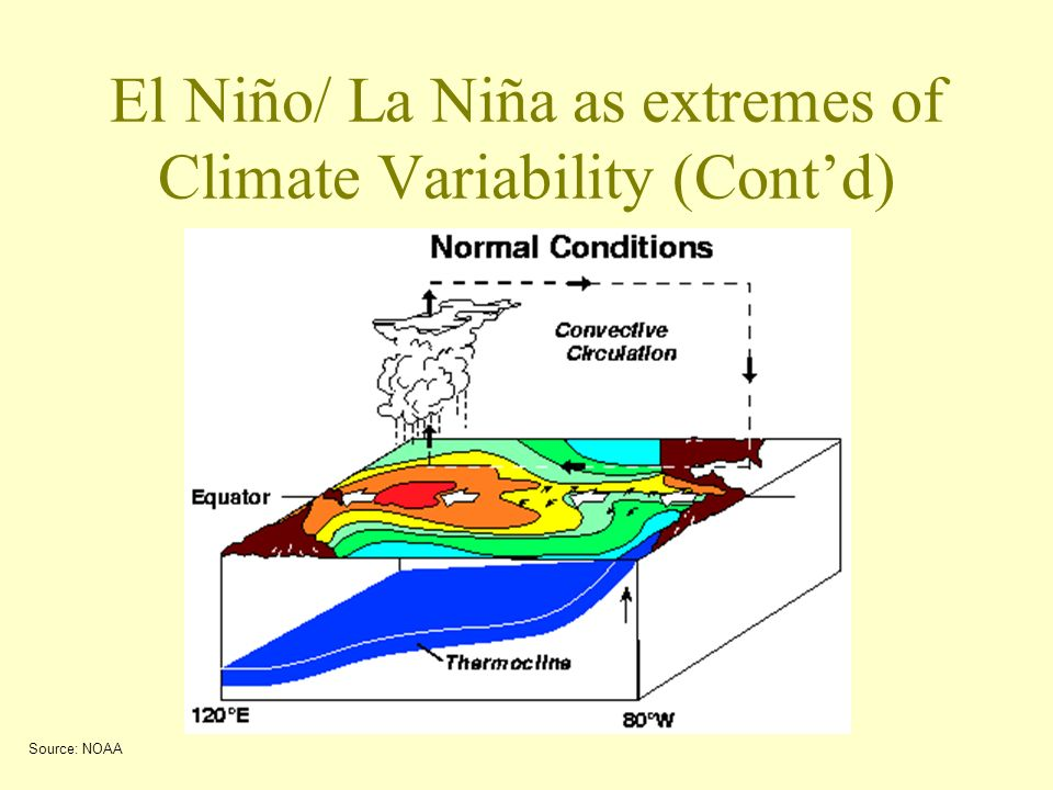 El Niño/ La Niña as extremes of Climate Variability (Contd) Source: NOAA