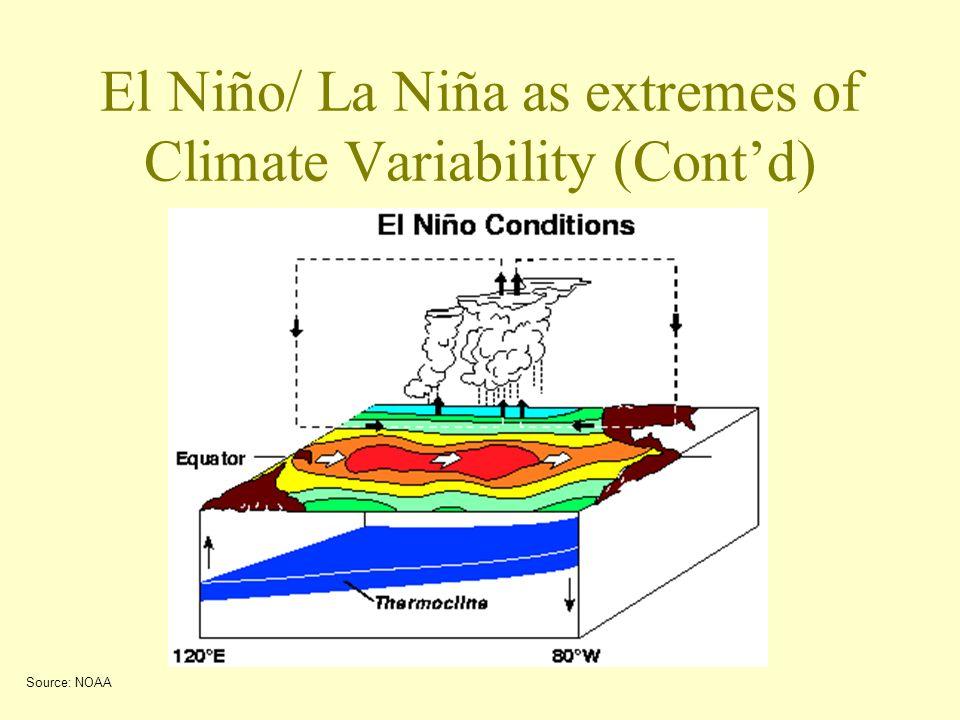 El Niño/ La Niña as extremes of Climate Variability (Contd) Source: NOAA