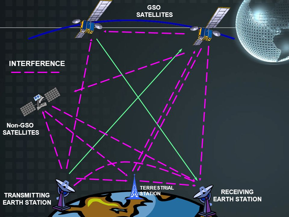 TRANSMITTING EARTH STATION RECEIVING EARTH STATION INTERFERENCE TERRESTRIAL STATION GSO SATELLITES Non-GSO SATELLITES