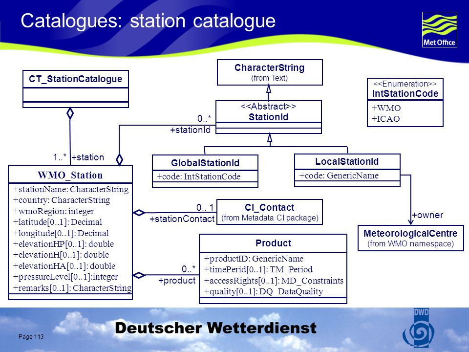 Page 113 Catalogues: station catalogue CharacterString (from Text) GlobalStationId +code: IntStationCode LocalStationId +code: GenericName > IntStationCode +WMO +ICAO MeteorologicalCentre (from WMO namespace) +owner CT_StationCatalogue 1..* +station WMO_Station +stationName: CharacterString +country: CharacterString +wmoRegion: integer +latitude[0..1]: Decimal +longitude[0..1]: Decimal +elevationHP[0..1]: double +elevationH[0..1]: double +elevationHA[0..1]: double +pressureLevel[0..1]:integer +remarks[0..1]: CharacterString 0..* +stationId > StationId Product +productID: GenericName +timePerid[0..1]: TM_Period +accessRights[0..1]: MD_Constraints +quality[0..1]: DQ_DataQuality 0..* +product CI_Contact (from Metadata CI package) 0..
