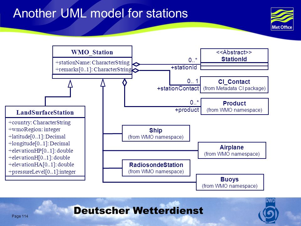 Page 114 Another UML model for stations 0..* +stationId > StationId WMO_Station +stationName: CharacterString +remarks[0..1]: CharacterString CI_Contact (from Metadata CI package) 0..