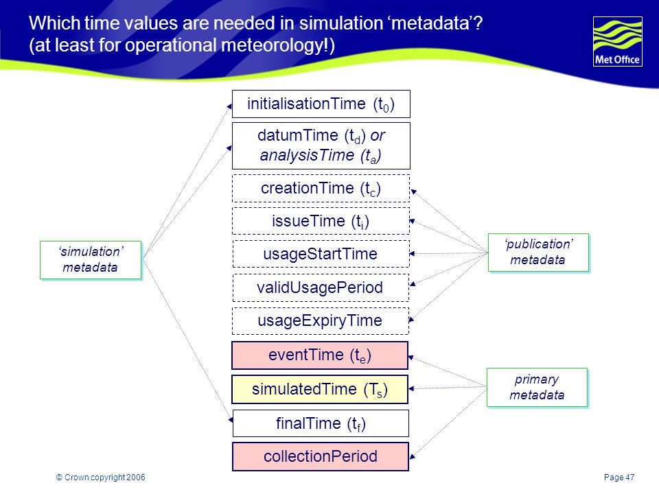 Page 47© Crown copyright 2006 Which time values are needed in simulation metadata.